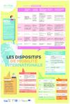 En supplément de ce numéro : une affiche des dispositifs de mobilité internationale - application/pdf