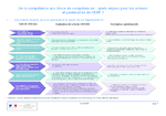 De la compétence aux blocs de compétences : quels enjeux pour les acteurs et partenaires de l'ESR [enseignement supérieur et recherche]?
